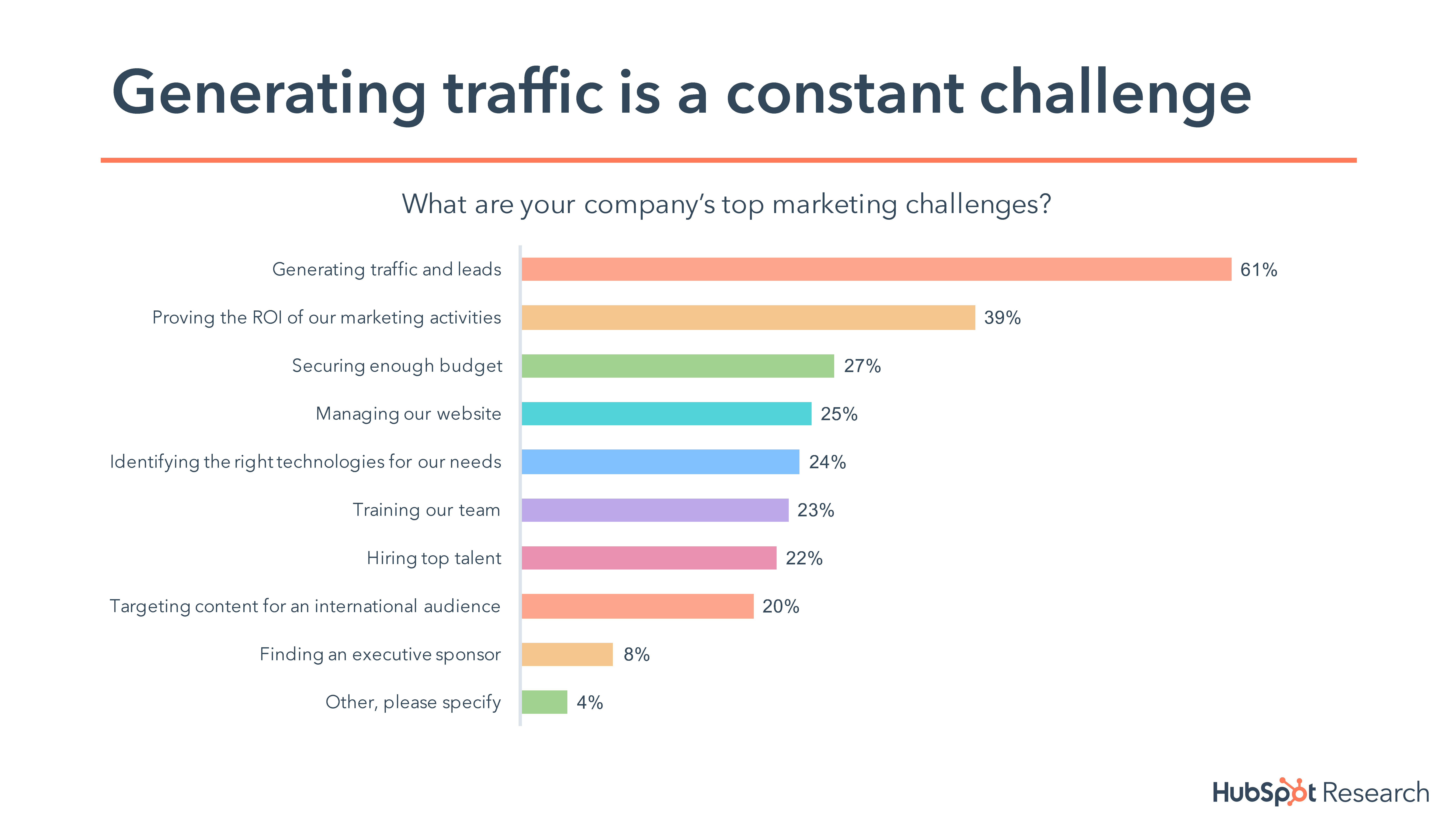 marketing services generating traffic is constant challenge